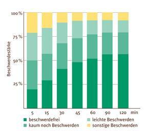 Studie Sodbrennen bestaetigt schnell Wirkung von Luvos Heilerde ultrafein - Ist Heilerde bei Sodbrennen ein effektives Mittel (2020)?
